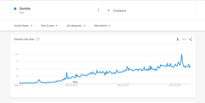 trends of bumble.com app