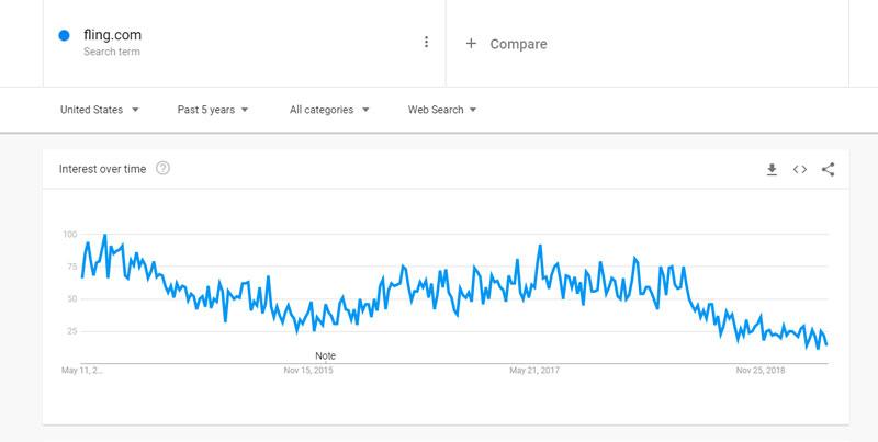 Trend of Fling